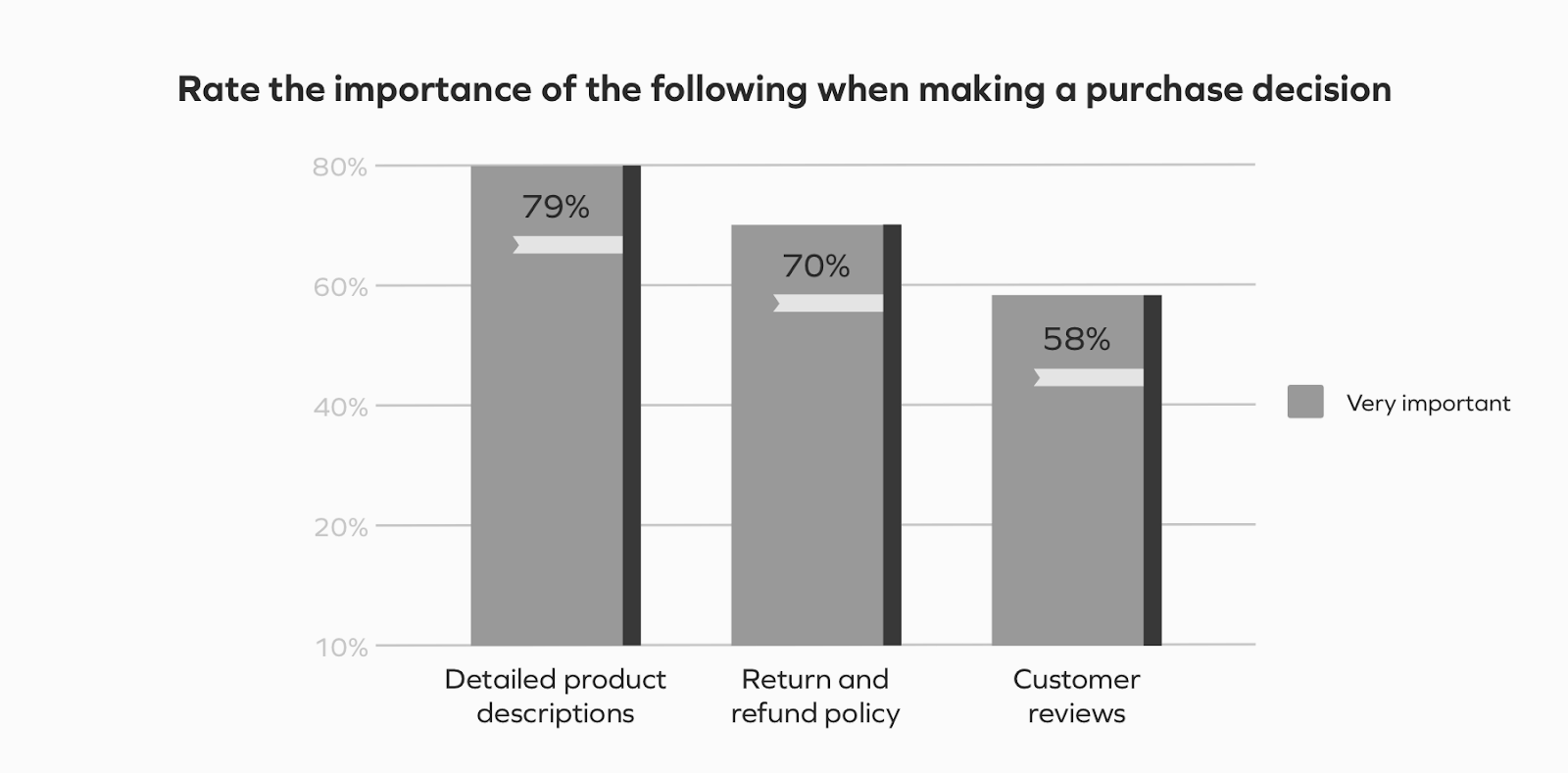 importance of purchase decisions